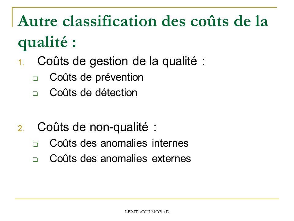 LEMTAOUI MORAD Autre classification des coûts de la qualité : 1.