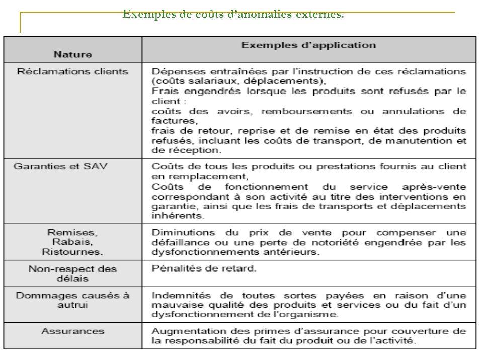 LEMTAOUI MORAD Exemples de coûts danomalies externes.