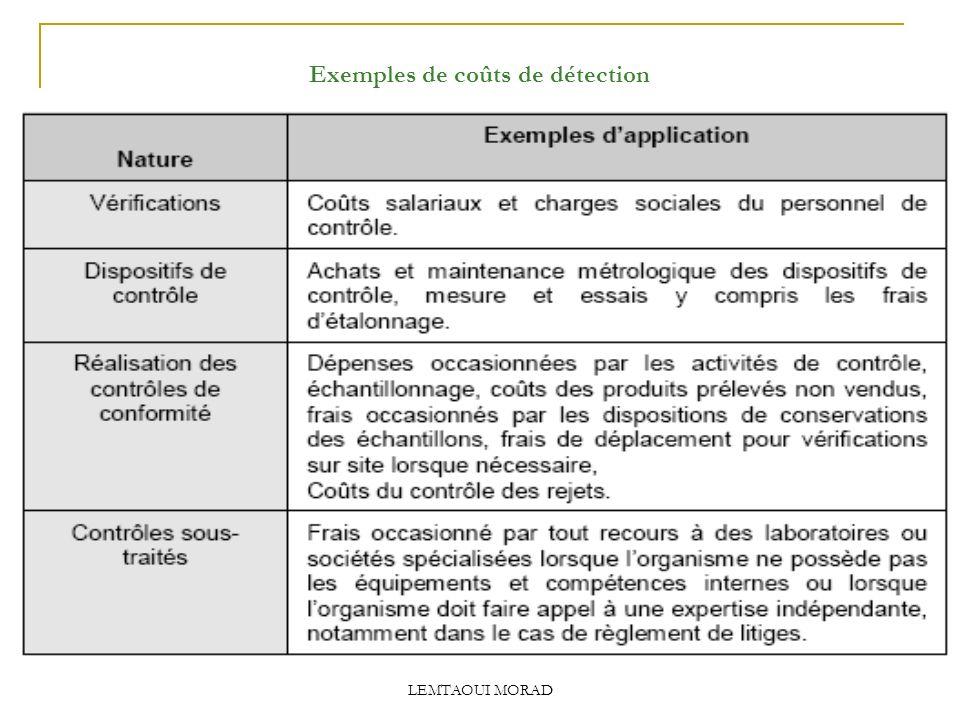 LEMTAOUI MORAD Exemples de coûts de détection