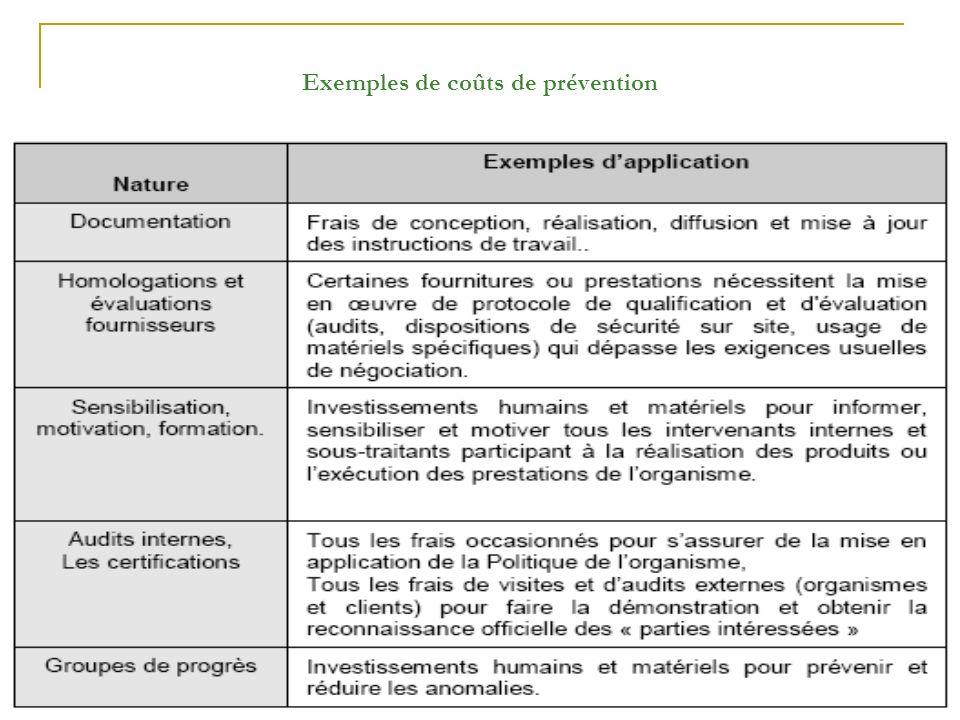 LEMTAOUI MORAD Exemples de coûts de prévention