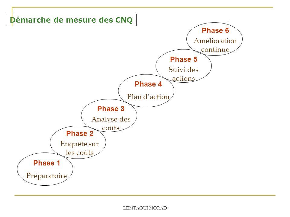 LEMTAOUI MORAD Démarche de mesure des CNQ Phase 1 Préparatoire Phase 2 Enquête sur les coûts Phase 3 Analyse des coûts Phase 4 Plan daction Phase 5 Suivi des actions Phase 6 Amélioration continue