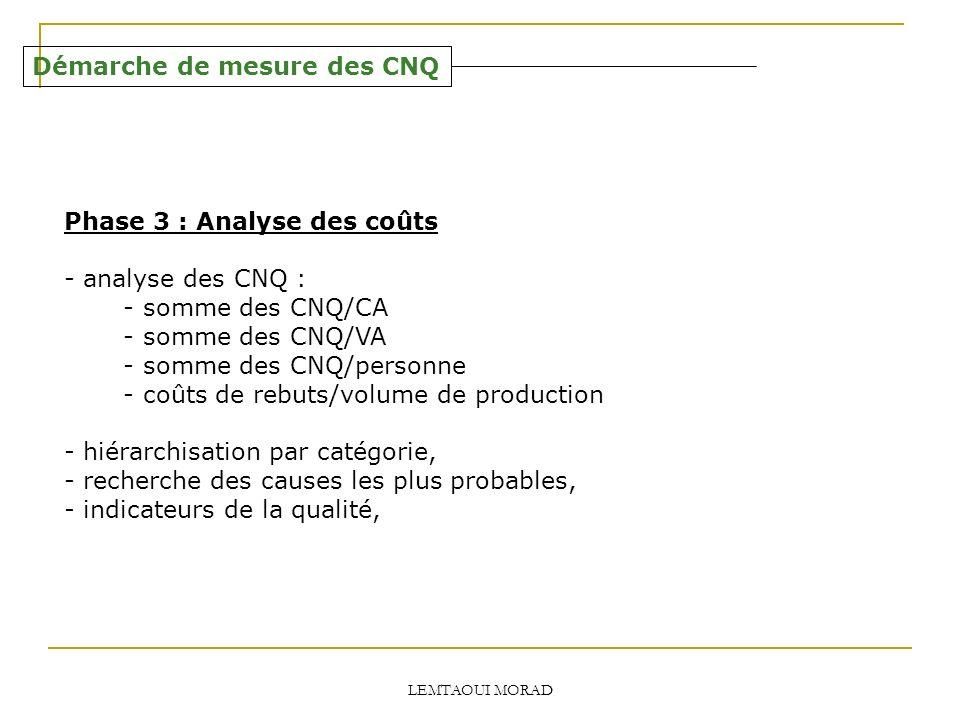 LEMTAOUI MORAD Démarche de mesure des CNQ Phase 3 : Analyse des coûts - analyse des CNQ : - somme des CNQ/CA - somme des CNQ/VA - somme des CNQ/personne - coûts de rebuts/volume de production - hiérarchisation par catégorie, - recherche des causes les plus probables, - indicateurs de la qualité,