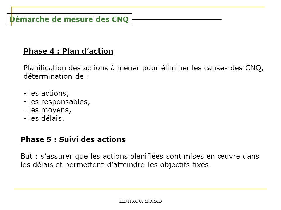 LEMTAOUI MORAD Démarche de mesure des CNQ Phase 4 : Plan daction Planification des actions à mener pour éliminer les causes des CNQ, détermination de : - les actions, - les responsables, - les moyens, - les délais.