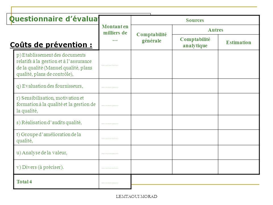 LEMTAOUI MORAD Questionnaire dévaluation des CNQ Coûts de prévention : Montant en milliers de … Sources Comptabilité générale Autres Comptabilité analytique Estimation p) Etablissement des documents relatifs à la gestion et à lassurance de la qualité (Manuel qualité, plans qualité, plans de contrôle), ………… q) Evaluation des fournisseurs, ………… r) Sensibilisation, motivation et formation à la qualité et la gestion de la qualité, ………… s) Réalisation daudits qualité, ………… t) Groupe damélioration de la qualité, ………… u) Analyse de la valeur, ………… v) Divers (à préciser).