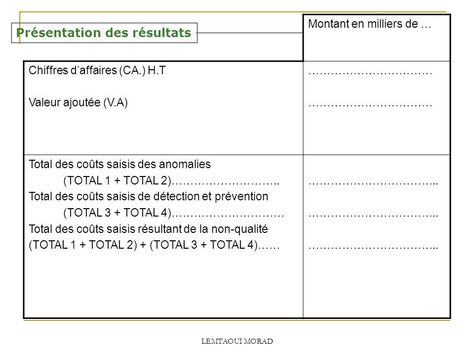 LEMTAOUI MORAD Présentation des résultats Montant en milliers de … Chiffres daffaires (CA.) H.T Valeur ajoutée (V.A) …………………………… Total des coûts saisis des anomalies (TOTAL 1 + TOTAL 2)………………………..