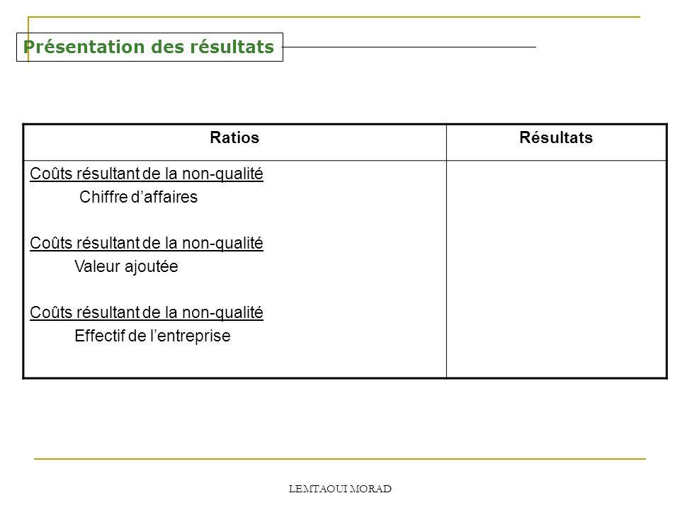 LEMTAOUI MORAD Présentation des résultats RatiosRésultats Coûts résultant de la non-qualité Chiffre daffaires Coûts résultant de la non-qualité Valeur ajoutée Coûts résultant de la non-qualité Effectif de lentreprise