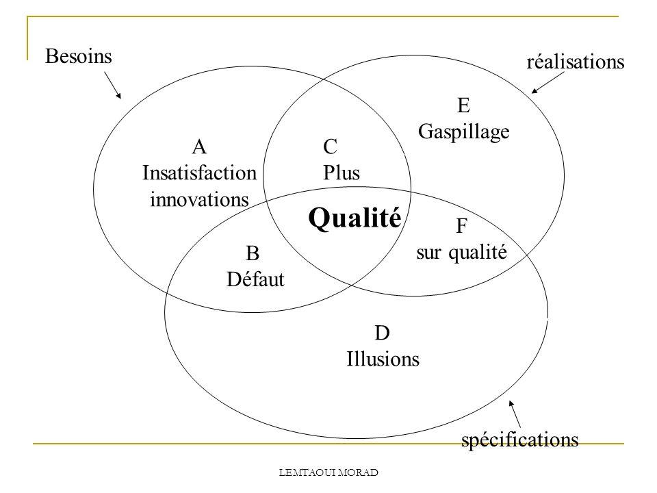 E Gaspillage C Plus Qualité A Insatisfaction innovations B Défaut F sur qualité D Illusions Besoins réalisations spécifications