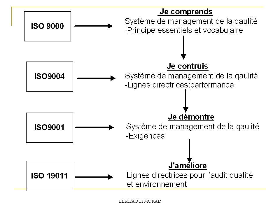 LEMTAOUI MORAD 2/ Définition officielle : En matière de qualité, l organisme qui fait référence est lISO : organisation internationale de normalisation