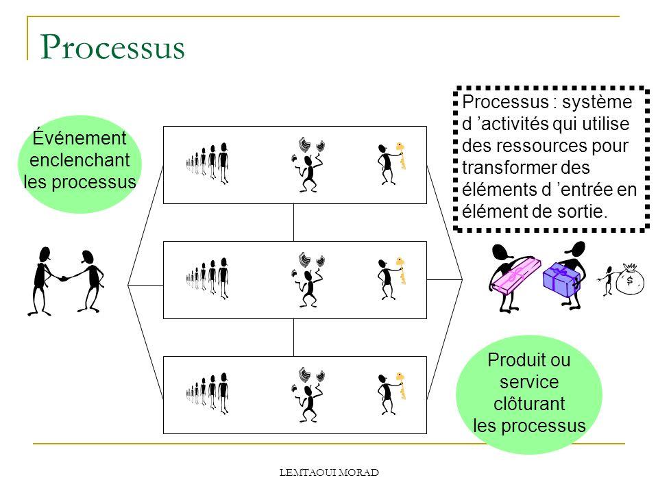 Processus Événement enclenchant les processus Produit ou service clôturant les processus Processus : système d activités qui utilise des ressources pour transformer des éléments d entrée en élément de sortie.