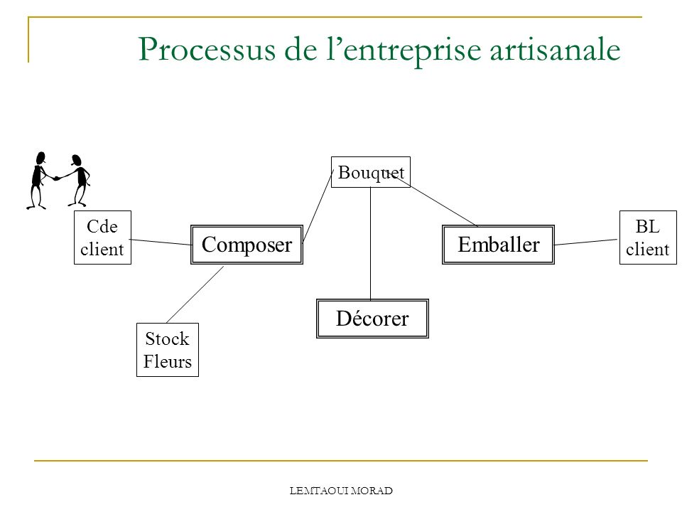 LEMTAOUI MORAD Processus de lentreprise artisanale Cde client BL client Stock Fleurs Composer Décorer Emballer Bouquet