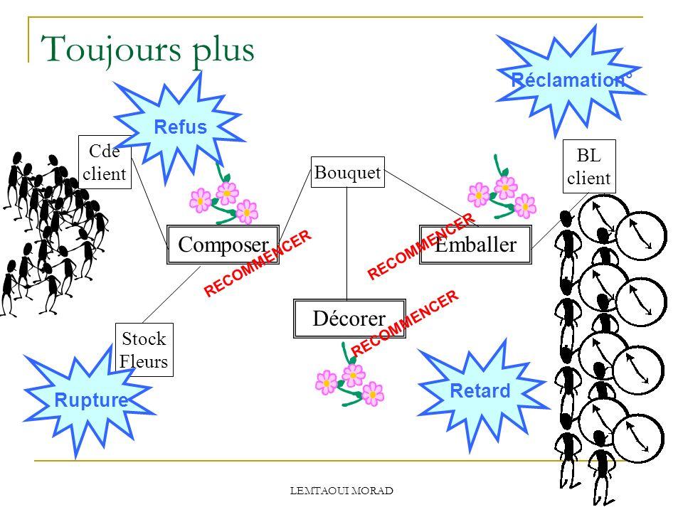 LEMTAOUI MORAD Toujours plus Cde client BL client Stock Fleurs Composer Décorer Emballer Bouquet RECOMMENCER Rupture Refus Retard Réclamation°