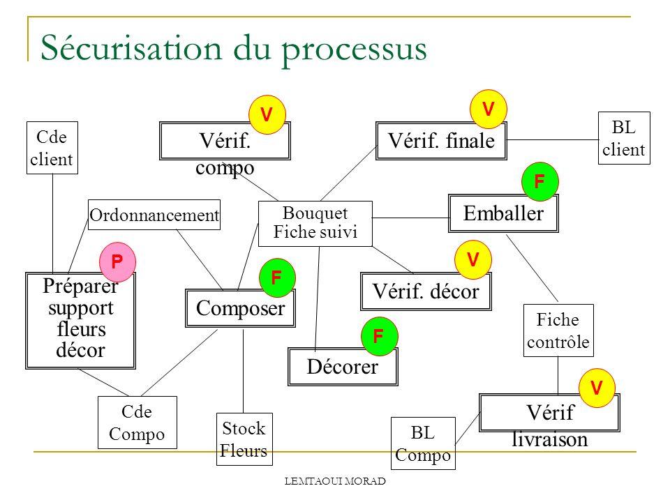 LEMTAOUI MORAD Sécurisation du processus Cde client BL client Cde Compo BL Compo Stock Fleurs Composer Décorer Emballer Bouquet Fiche suivi Vérif livraison Vérif.
