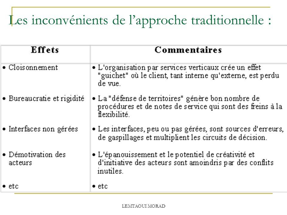 LEMTAOUI MORAD Les inconvénients de lapproche traditionnelle :