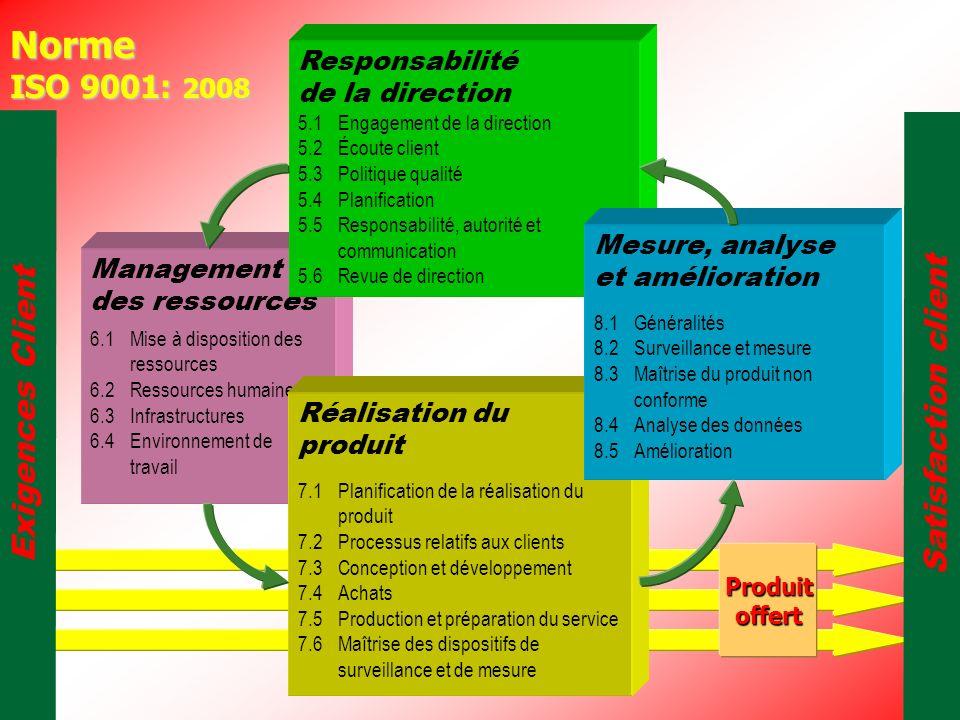 LEMTAOUI MORAD Exigences Client Management des ressources Satisfaction client 6.1Mise à disposition des ressources 6.2 Ressources humaines 6.3 Infrastructures 6.4Environnement de travail Norme ISO 9001: 2008 5.1Engagement de la direction 5.2 Écoute client 5.3 Politique qualité 5.4 Planification 5.5 Responsabilité, autorité et communication 5.6 Revue de direction Responsabilité de la direction Réalisation du produit 7.1Planification de la réalisation du produit 7.2 Processus relatifs aux clients 7.3 Conception et développement 7.4 Achats 7.5 Production et préparation du service 7.6 Maîtrise des dispositifs de surveillance et de mesure Mesure, analyse et amélioration 8.1 Généralités 8.2 Surveillance et mesure 8.3 Maîtrise du produit non conforme 8.4Analyse des données 8.5Amélioration Produitoffert