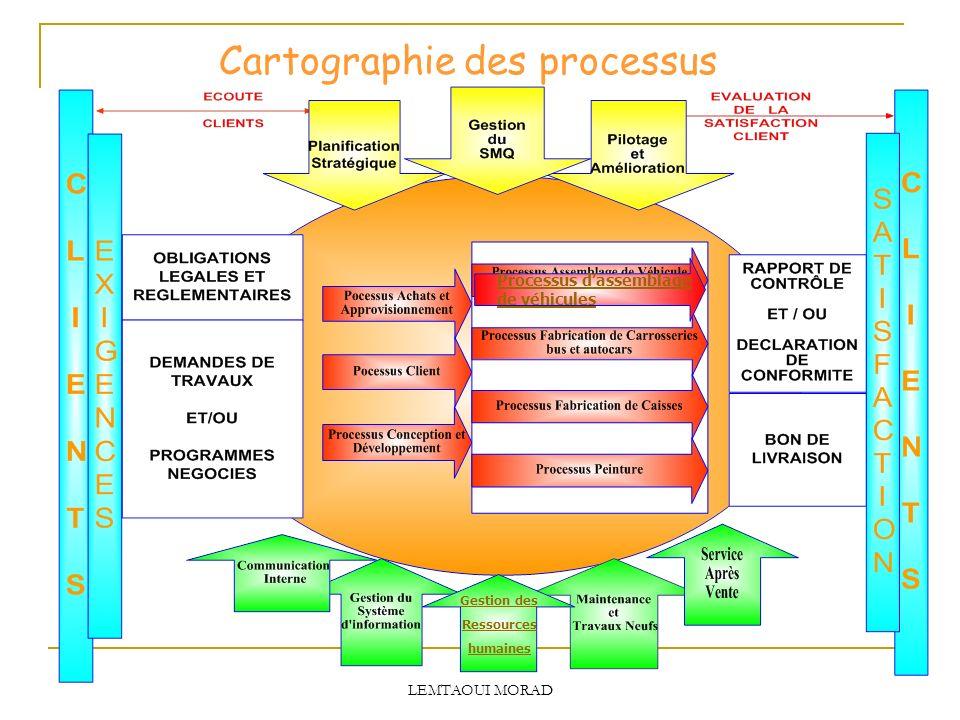 Cartographie des processus Gestion des Ressources humaines Processus dassemblage de véhicules