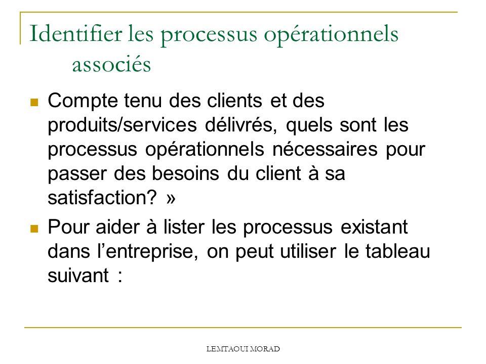 LEMTAOUI MORAD Identifier les processus opérationnels associés Compte tenu des clients et des produits/services délivrés, quels sont les processus opérationnels nécessaires pour passer des besoins du client à sa satisfaction.