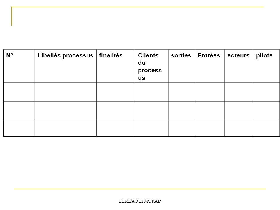 LEMTAOUI MORAD N°Libellés processusfinalitésClients du process us sortiesEntréesacteurspilote