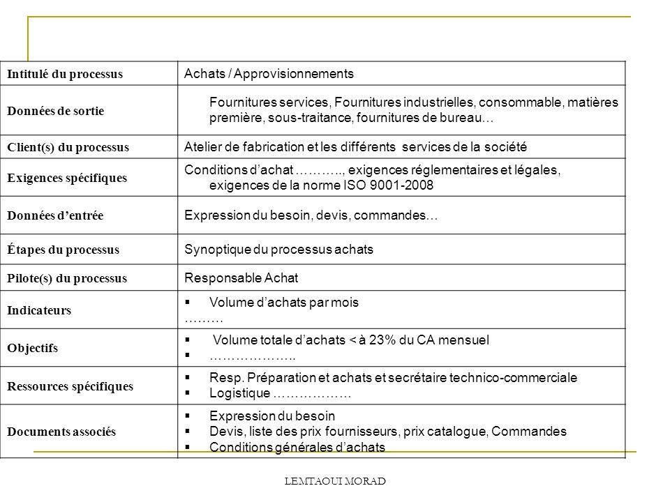 Intitulé du processus Achats / Approvisionnements Données de sortie Fournitures services, Fournitures industrielles, consommable, matières première, sous-traitance, fournitures de bureau… Client(s) du processus Atelier de fabrication et les différents services de la société Exigences spécifiques Conditions dachat ……….., exigences réglementaires et légales, exigences de la norme ISO 9001-2008 Données dentrée Expression du besoin, devis, commandes… Étapes du processus Synoptique du processus achats Pilote(s) du processus Responsable Achat Indicateurs Volume dachats par mois ……… Objectifs Volume totale dachats < à 23% du CA mensuel ………………..