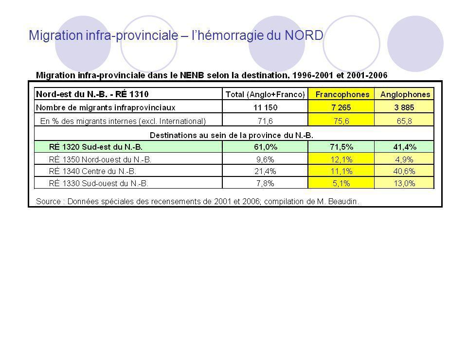 Migration infra-provinciale – lhémorragie du NORD