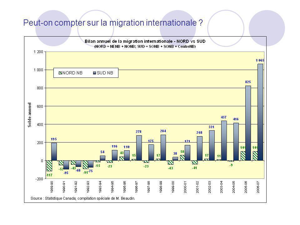 Peut-on compter sur la migration internationale ?