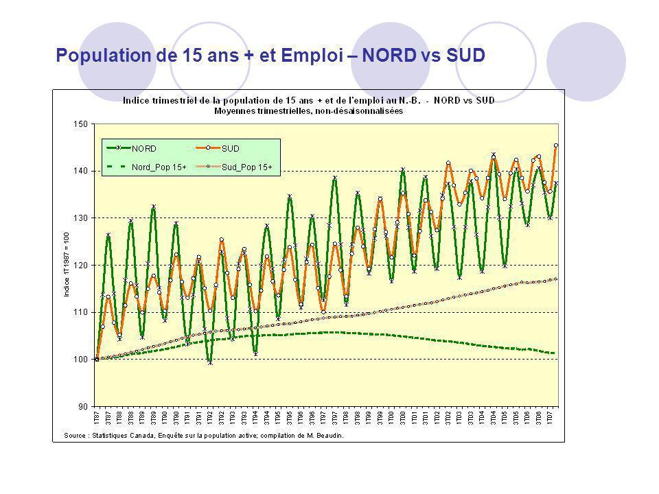 Population de 15 ans + et Emploi – NORD vs SUD