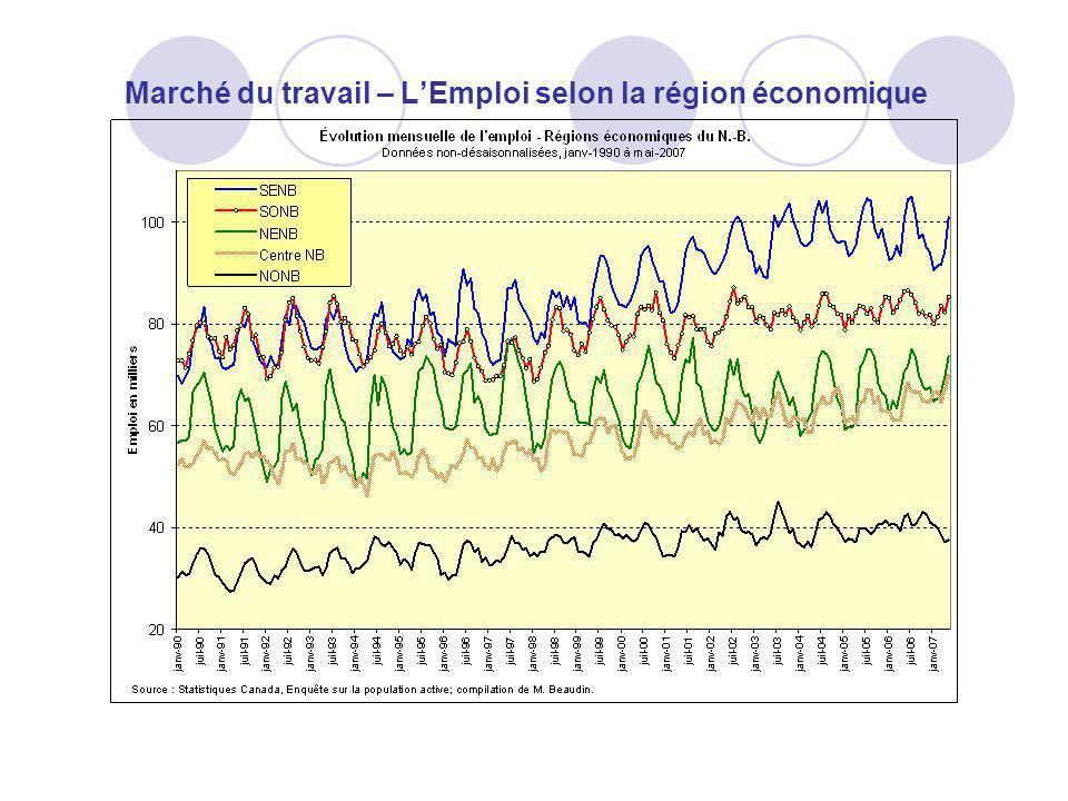Marché du travail – LEmploi selon la région économique