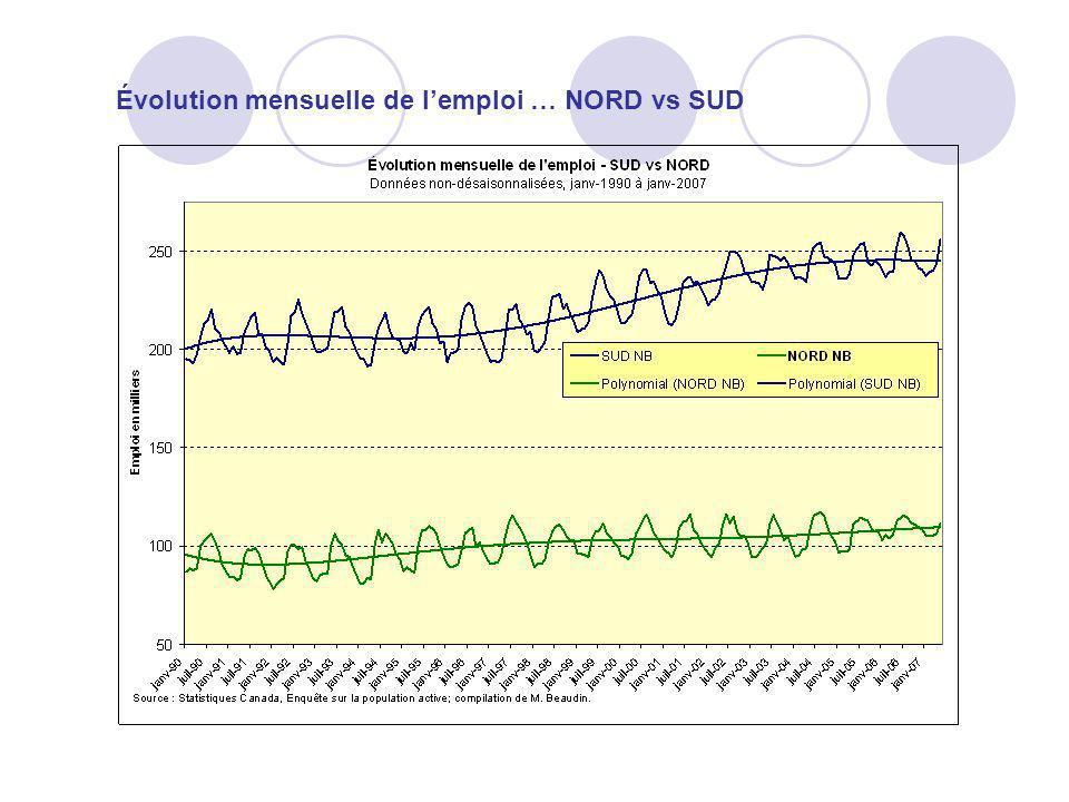 Évolution mensuelle de lemploi … NORD vs SUD