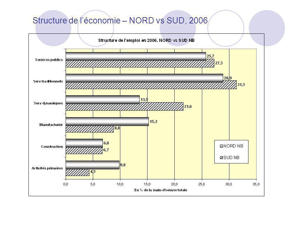 Structure de léconomie – NORD vs SUD, 2006