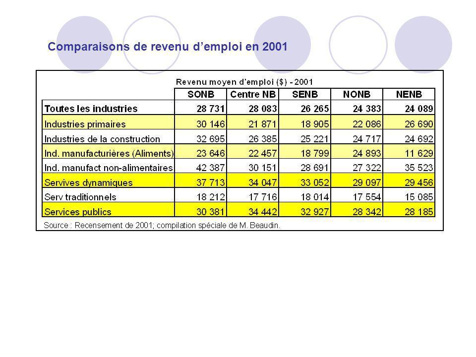 Comparaisons de revenu demploi en 2001