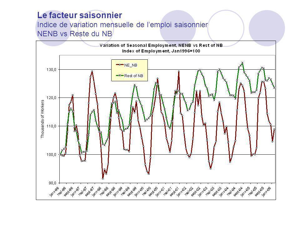 Le facteur saisonnier Indice de variation mensuelle de lemploi saisonnier NENB vs Reste du NB