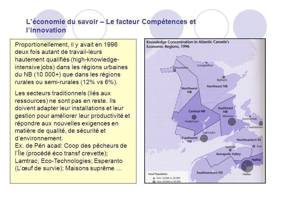 Léconomie du savoir – Le facteur Compétences et linnovation Proportionellement, il y avait en 1996 deux fois autant de travail-leurs hautement qualifiés (high-knowledge- intensive jobs) dans les régions urbaines du NB (10 000+) que dans les régions rurales ou semi-rurales (12% vs 6%).