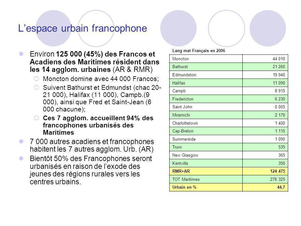 Lespace urbain francophone Environ 125 000 (45%) des Francos et Acadiens des Maritimes résident dans les 14 agglom. urbaines (AR & RMR) Moncton domine