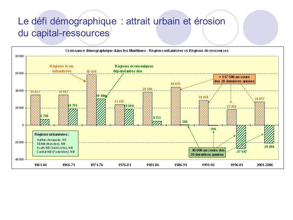 Le défi démographique : attrait urbain et érosion du capital-ressources