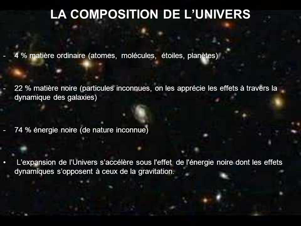 LA COMPOSITION DE LUNIVERS -4 % matière ordinaire (atomes, molécules, étoiles, planètes) -22 % matière noire (particules inconnues, on les apprécie le