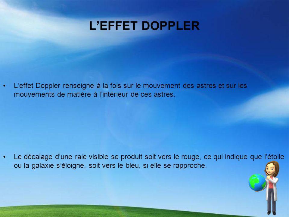LEFFET DOPPLER Leffet Doppler renseigne à la fois sur le mouvement des astres et sur les mouvements de matière à lintérieur de ces astres. Le décalage