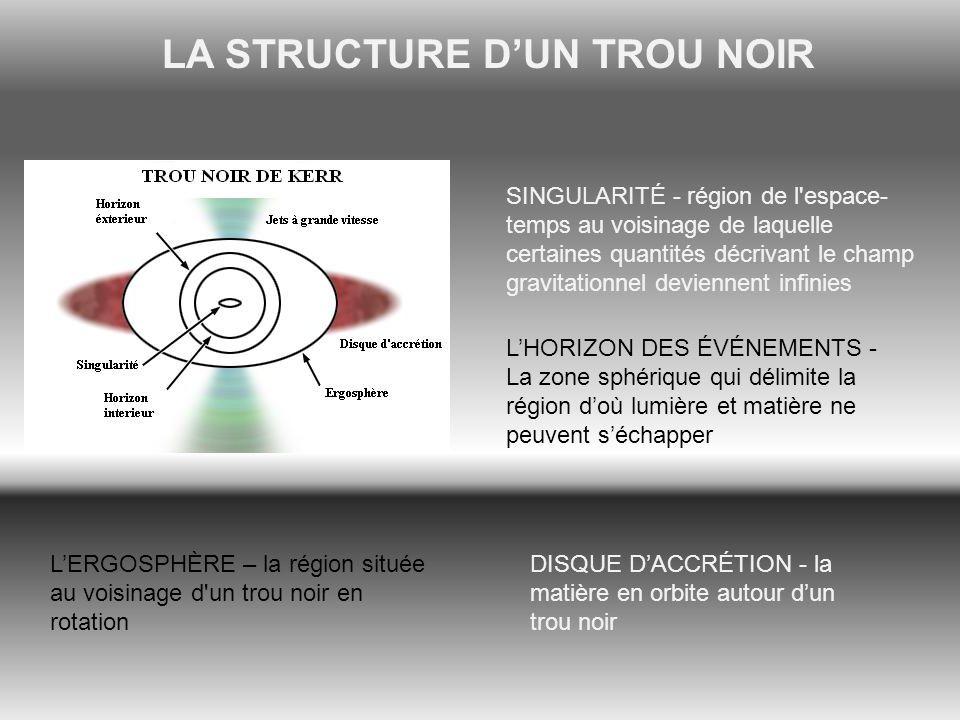 LA STRUCTURE DUN TROU NOIR SINGULARITÉ - région de l'espace- temps au voisinage de laquelle certaines quantités décrivant le champ gravitationnel devi