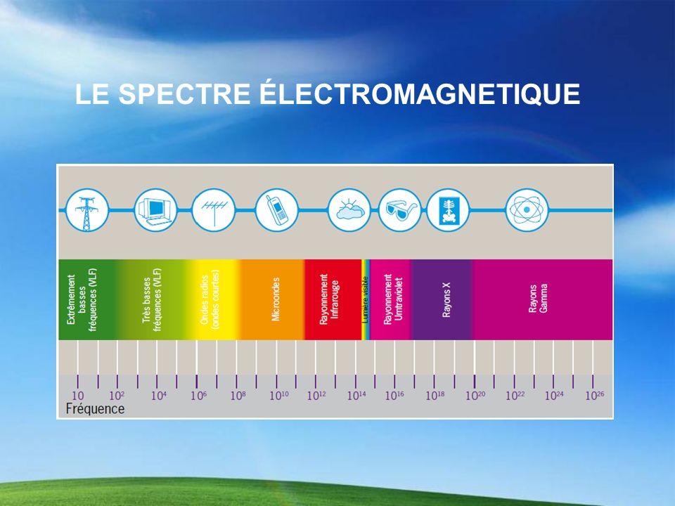 PréfixeValeur E (Exa)10 18 P (Péta)10 15 T (Téra)10 12 G (Giga)10 9 K (kilo)10 3 c (centi)10 -2 n (nano)10 -6 p (pico)10 -12 Type dondeLongeur donde (λ) Fréquence (ν) Ondes radio30 cm à 30 Km 9 KHz à 3000 GHz Micro-ondes 1 mm à 30 cm 3 Hz à 300 Hz Rayonnements Infrarouges780 nm à 1 000 000 n m 3 THz à 405 THz Visible (rouge, orange, jaune, vert, bleu, indigo, violet) 400 nm à 745 nm 405 THz à 750 Thz Rayonnements ultraviolet (UV)10 nm à 400 nm 750 Thz à 30 PHz Rayons X5 pm à 10 nm 30 Phz à 30 Ehz Rayonnements Gamma (γ) 5 pm 30 Ehz La longuer donde est la plus courte distance séparant deux points dune onde strictement identiques à un instant donné.