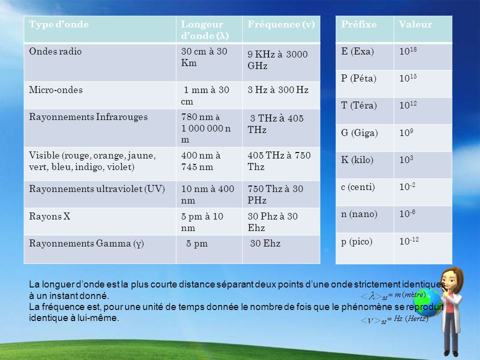 PréfixeValeur E (Exa)10 18 P (Péta)10 15 T (Téra)10 12 G (Giga)10 9 K (kilo)10 3 c (centi)10 -2 n (nano)10 -6 p (pico)10 -12 Type dondeLongeur donde (