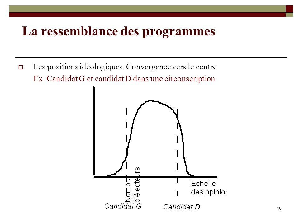 16 La ressemblance des programmes Les positions idéologiques: Convergence vers le centre Ex. Candidat G et candidat D dans une circonscription