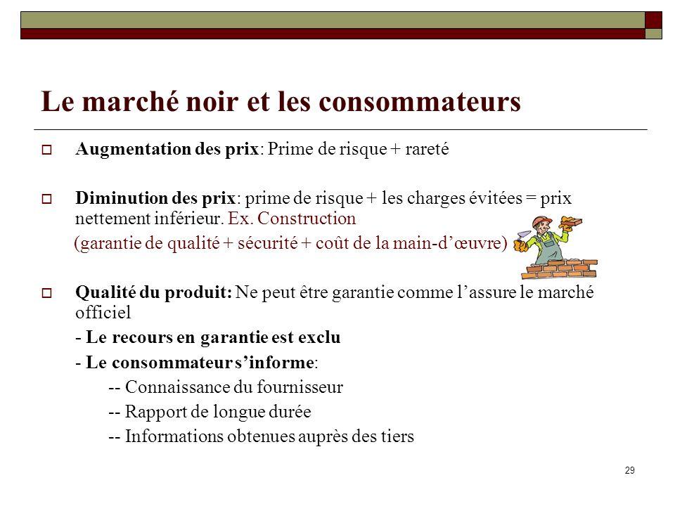 29 Le marché noir et les consommateurs Augmentation des prix: Prime de risque + rareté Diminution des prix: prime de risque + les charges évitées = prix nettement inférieur.