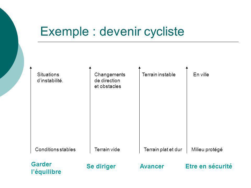 Exemple : devenir cycliste Garder léquilibre Se dirigerAvancerEtre en sécurité Conditions stables Situations dinstabilité. Terrain vide Changements de