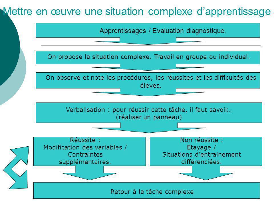 Mettre en œuvre une situation complexe dapprentissage On propose la situation complexe. Travail en groupe ou individuel. On observe et note les procéd