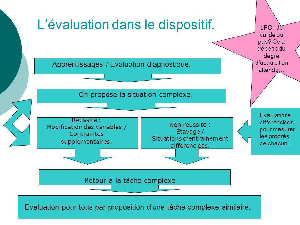 Lévaluation dans le dispositif. On propose la situation complexe. Réussite : Modification des variables / Contraintes supplémentaires. Retour à la tâc