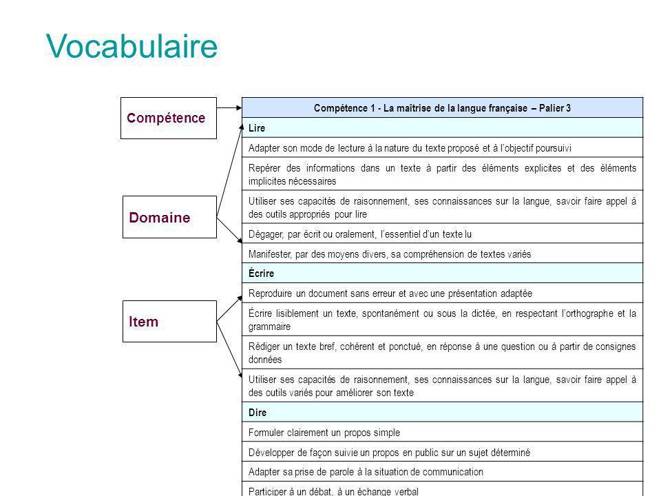 Vocabulaire Domaine Item Compétence 1 - La maîtrise de la langue française – Palier 3 Lire Adapter son mode de lecture à la nature du texte proposé et