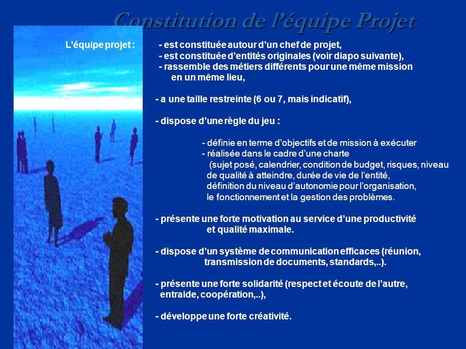 Constitution de léquipe Projet Léquipe projet :- est constituée autour dun chef de projet, - est constituée dentités originales (voir diapo suivante),
