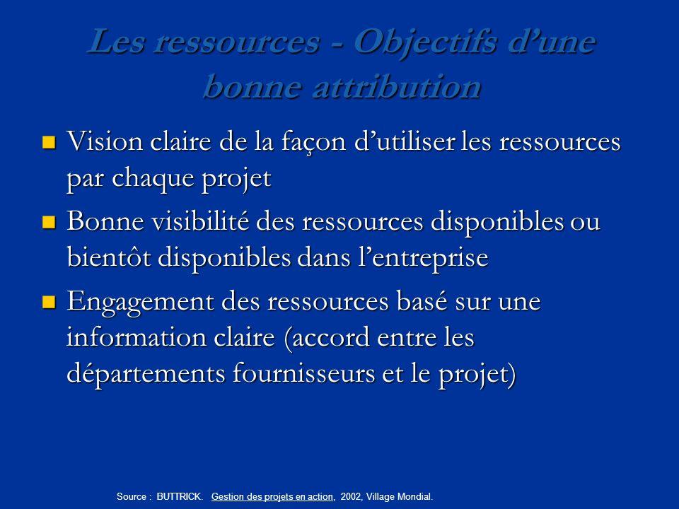 Les ressources - Objectifs dune bonne attribution Vision claire de la façon dutiliser les ressources par chaque projet Vision claire de la façon dutil