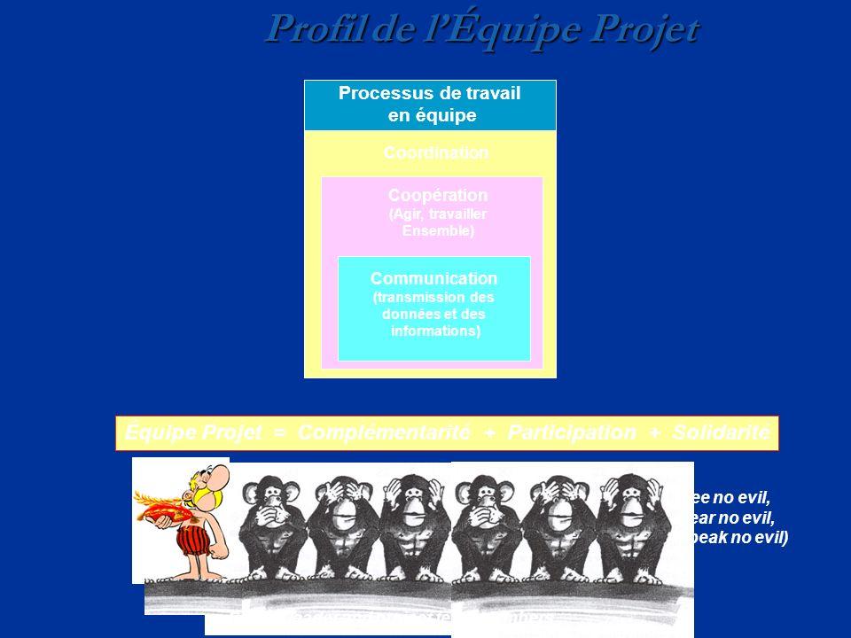 Profil de lÉquipe Projet Project leader and project team members (See no evil, hear no evil, speak no evil) Équipe Projet = Complémentarité + Particip