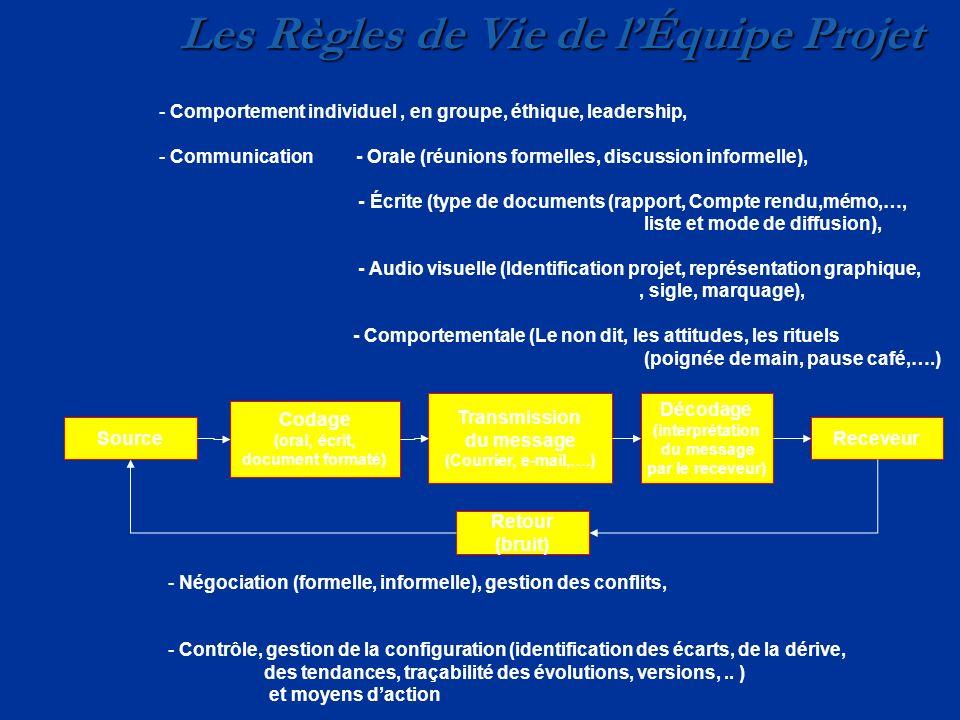 Les Règles de Vie de lÉquipe Projet - Comportement individuel, en groupe, éthique, leadership, - Communication - Orale (réunions formelles, discussion