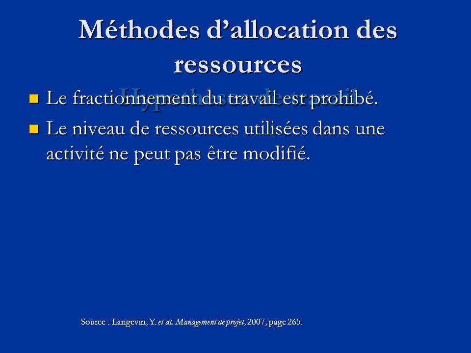 Méthodes dallocation des ressources Hypothèses de travail Le fractionnement du travail est prohibé. Le fractionnement du travail est prohibé. Le nivea