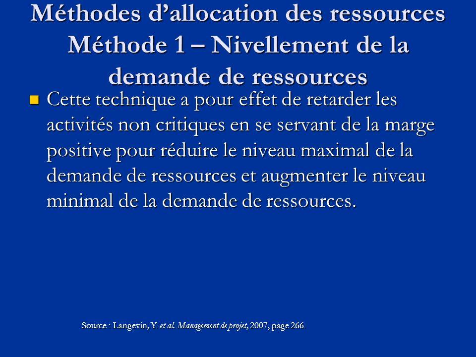 Méthodes dallocation des ressources Méthode 1 – Nivellement de la demande de ressources Cette technique a pour effet de retarder les activités non cri